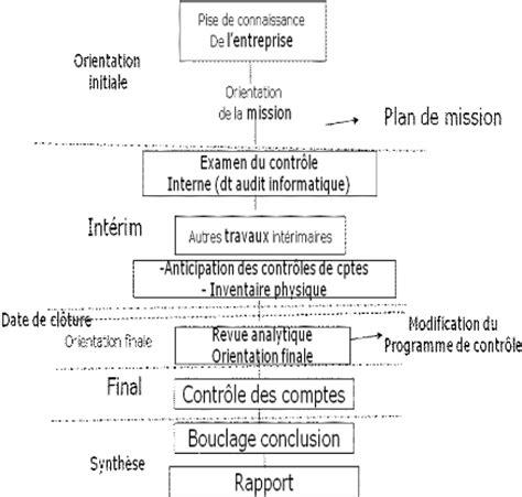 Cabinet D Audit Interne by Memoire Audit Interne Du Processus De Traitement