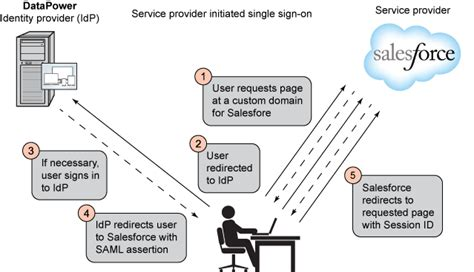 single sign on diagram implementing salesforce federated single sign on with
