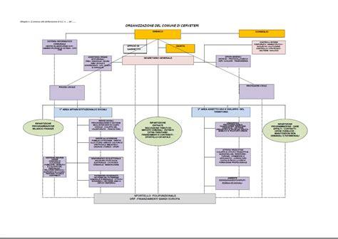 comune di cerveteri ufficio tributi struttura organizzativa comune di cerveteri delibera