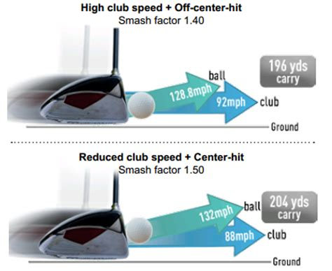 tour pro swing speed understanding ball flight in relationship to the swing