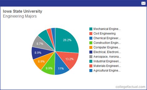 state majors info on engineering at iowa state grad