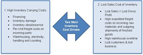 inventory stock outs transportation out freight and cogs driveyoursucce