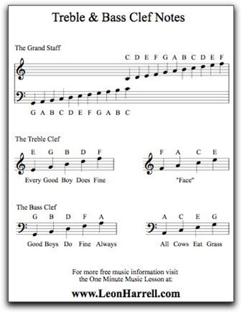 bass and treble clef with flash free treble bass clef notes poster childrens