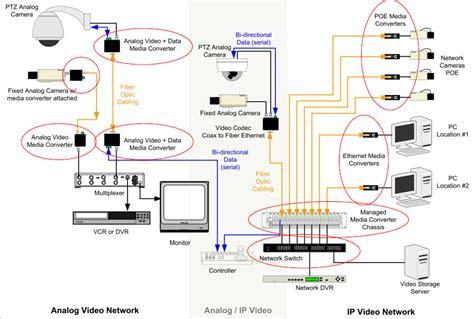 fiber optic home network design fibers in the video security surveillance network