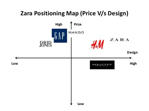 zara layout strategy zara