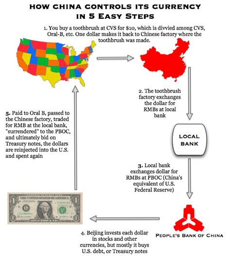 infographic how china manipulates its currency the atlantic