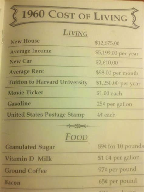 pictures  cost  living sheets    show