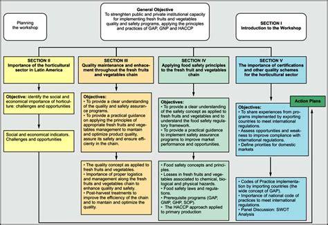 sle quality assurance plan template quality attributes