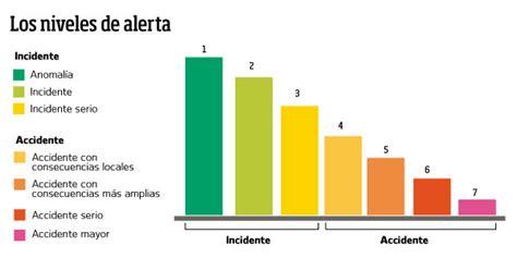 escala internacional de accidentes nucleares wikipedia escala ines accidentes nucleares