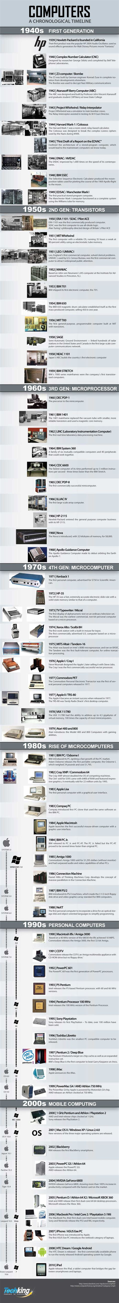 computers an awesome chronological timeline infographic