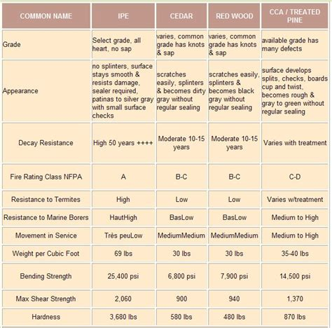 decking materials wood decking material comparison