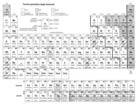 divisione tavola periodica qauednro vruitlae tabella periodica con numeri di
