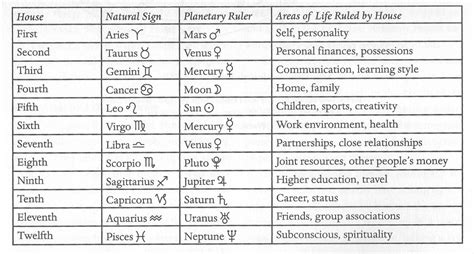 zodiac houses yoga and astrology
