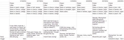 7 protein shakes a day 7 day protein shake diet results