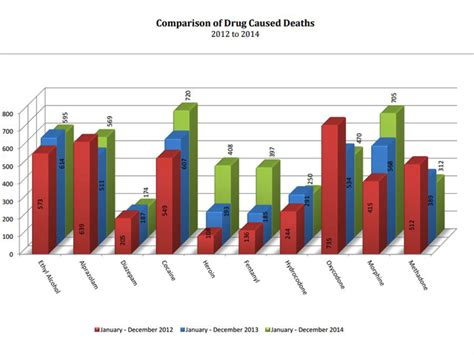 Palm County Deaths Records Fentanyl Deaths Spiked The Last Years And Palm C Tucson News Now