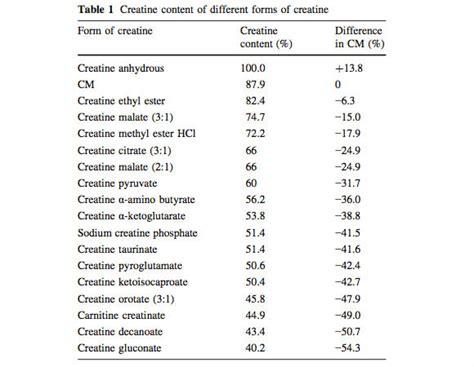 t nation best creatine different types of creatine motavera