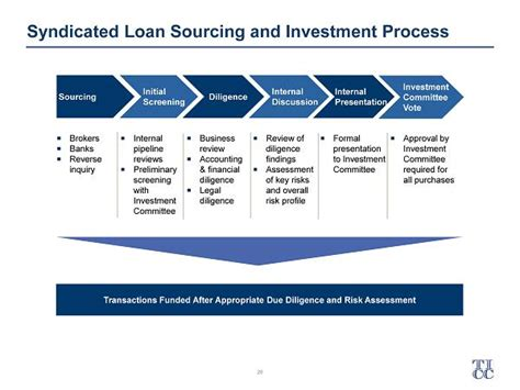 loan syndication process diagram investment philosophy sourcing and portfolio management