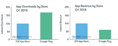 Play Store Vs Windows Store Play Store Vs The Apple App Store By The Numbers