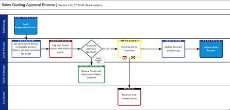 swimlane workflow workflow diagram swimlanes image collections how to