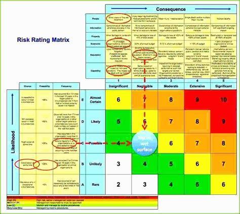 excel vorlage risikoanalyse projektmanagement freeware