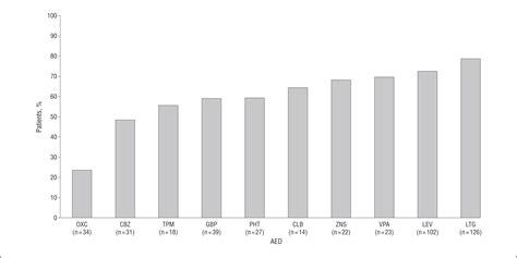 best neurology journals comparative effectiveness of 10 antiepileptic drugs in