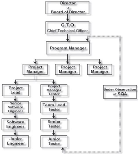 hierarchy chart software all about software testing a primer hierarchy chart