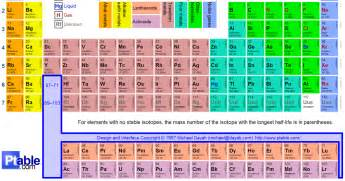 H On Periodic Table Periodic Table Of Elements Project The Modern Periodic Table