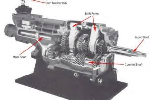Manual Transmission Manual Transmission Basics