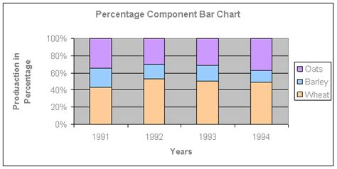 diagram with percentages percentage component bar chart emathzone