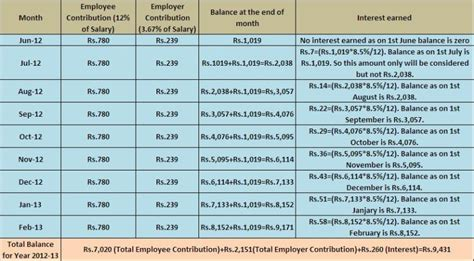 epf contribution table 2016 epf contribution table 2015 search results for jadual