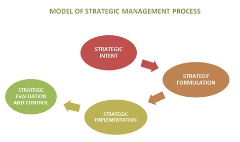 Mba Strategic Management Process by Summary Of Mba Strategic Management January 2016 Strategic