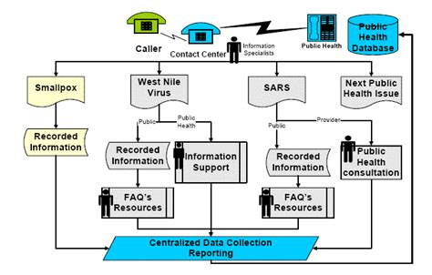 call center process flow diagram call center flow chart exles pictures to pin on