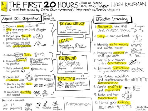 the first 20 hours the first 20 hours how to learn anything josh kaufman at ted ed