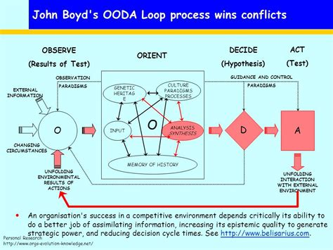 Genesis Of A Theoretical Framework Ppt Download Ooda Loop Powerpoint