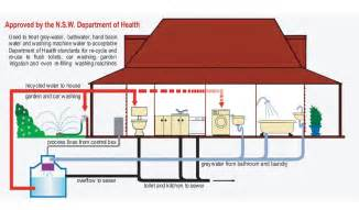 flush diverter plans grey water recycling and irrigation google image result for http www environmentwriter com wp