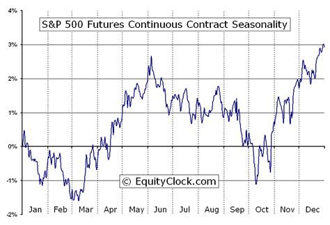 Seasonal Timing by S And P 500 Futures Chart Time Price Research Seasonal