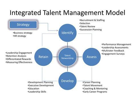 succession planning talent management template gallery