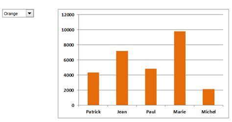tutoriel excel 2007 tableau croisé dynamique tutoriels excel 2007 224 2013 r 233 aliser un graphique