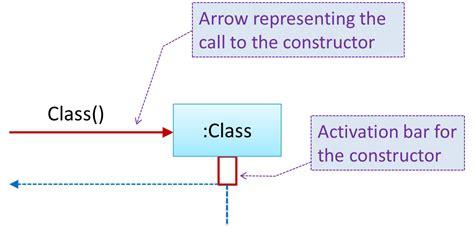 sequence diagram activation bar seforsdl uml printable