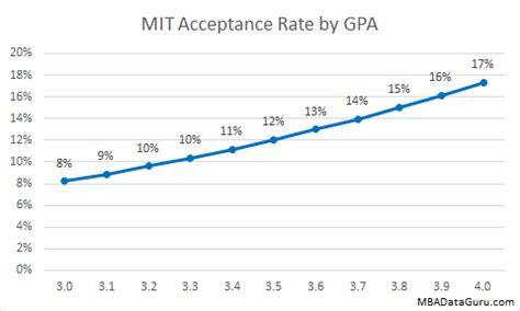 Of Tennessee Mba Program Acceptance Rate by Sloan Mit Mba Acceptance Rate Analysis Mba Data Guru