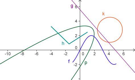 wann ist eine funktion differenzierbar keinefunktionen sind p und k