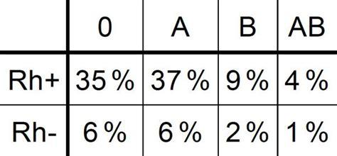 blutgruppen tabelle stochastik i mathematik abitur bayern 2013 aufgaben