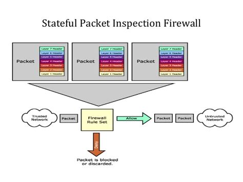 Firewall In Cyber Security For Mba by Firewall