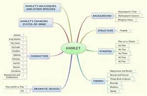 Outline The Major Themes In Hamlets Soliloquies by Hamlet Xmind Library