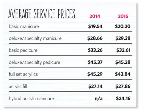 normal price at regis salon 62 best statistics nail salon in us images on pinterest