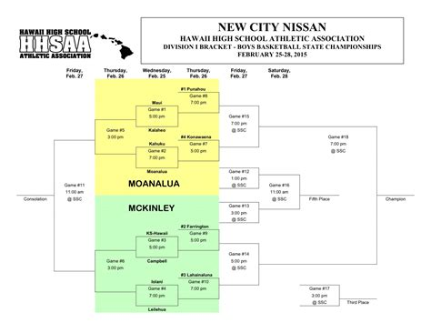 bracket names for girls 2015 hhsaa d1 boys basketball bracket