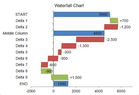Waterfall Chart Template For Excel Waterfall Chart Template Xls