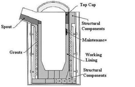 induction furnace electrical pdf refractory lining steel industry induction furnace