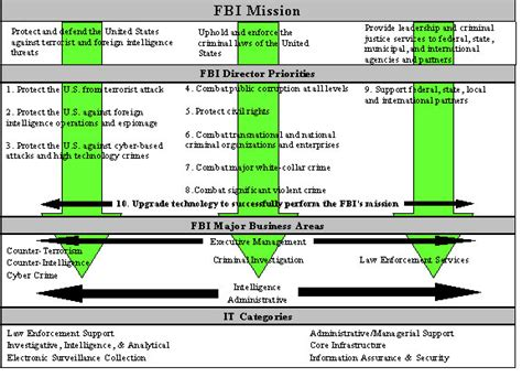 fbi records management architecture business concept of
