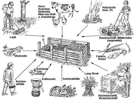 wandlen leselen kompost gruebacker hof wangen bei olten